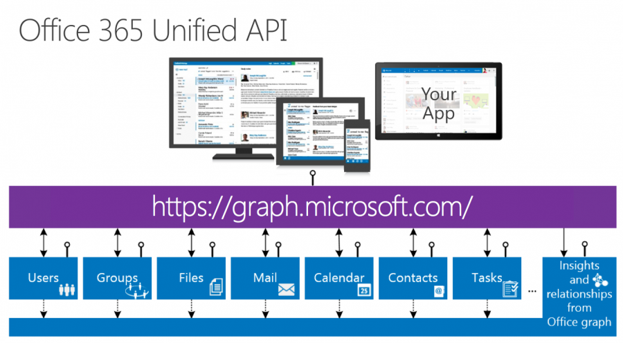 Office Calendar 365 : Introducing the new office unified api beecome digital