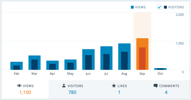 Record of visitors - September 2015.